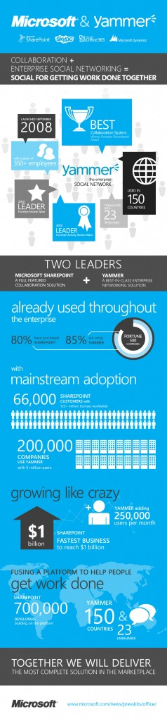 Microsoft acquires Yammer Infographic