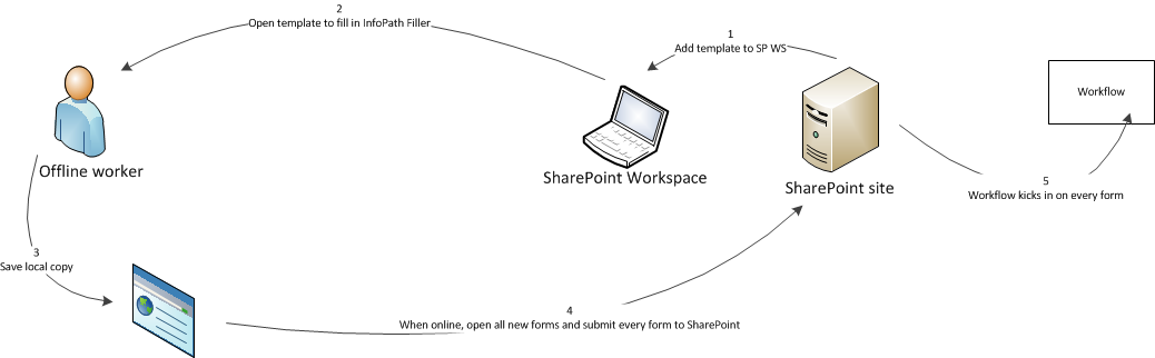 working offline with infopath filler forms and sharepoint 2010